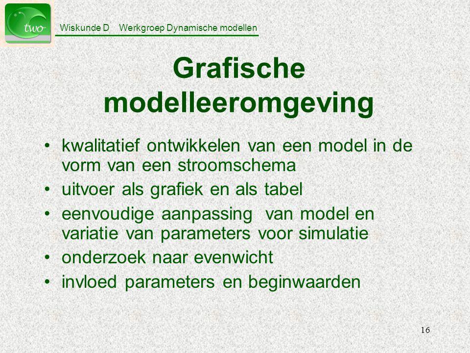 Wiskunde D Werkgroep Dynamische modellen 16 Grafische modelleeromgeving kwalitatief ontwikkelen van een model in de vorm van een stroomschema uitvoer als grafiek en als tabel eenvoudige aanpassing van model en variatie van parameters voor simulatie onderzoek naar evenwicht invloed parameters en beginwaarden