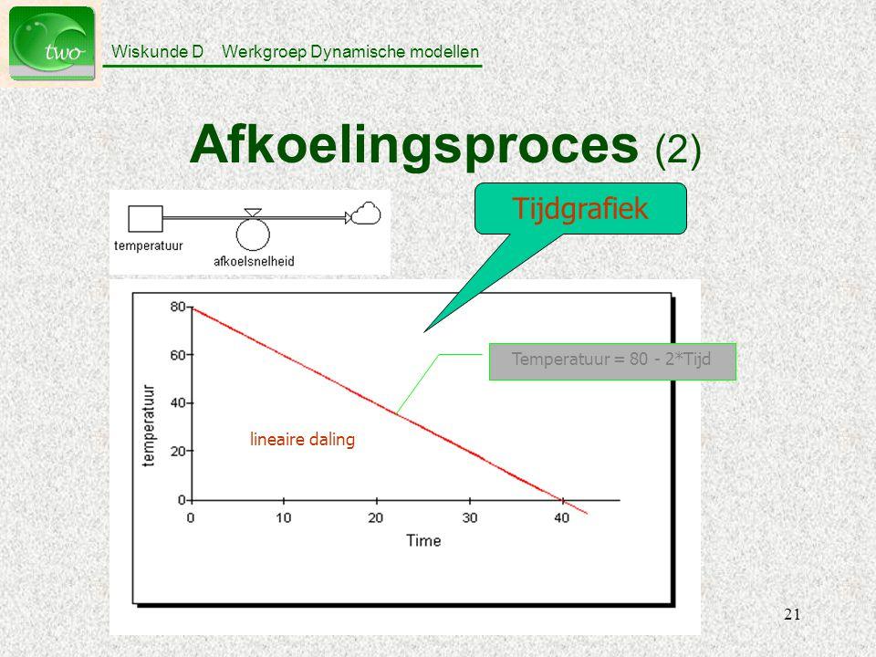 Wiskunde D Werkgroep Dynamische modellen 21 Afkoelingsproces (2) Tijdgrafiek lineaire daling Temperatuur = 80 - 2*Tijd