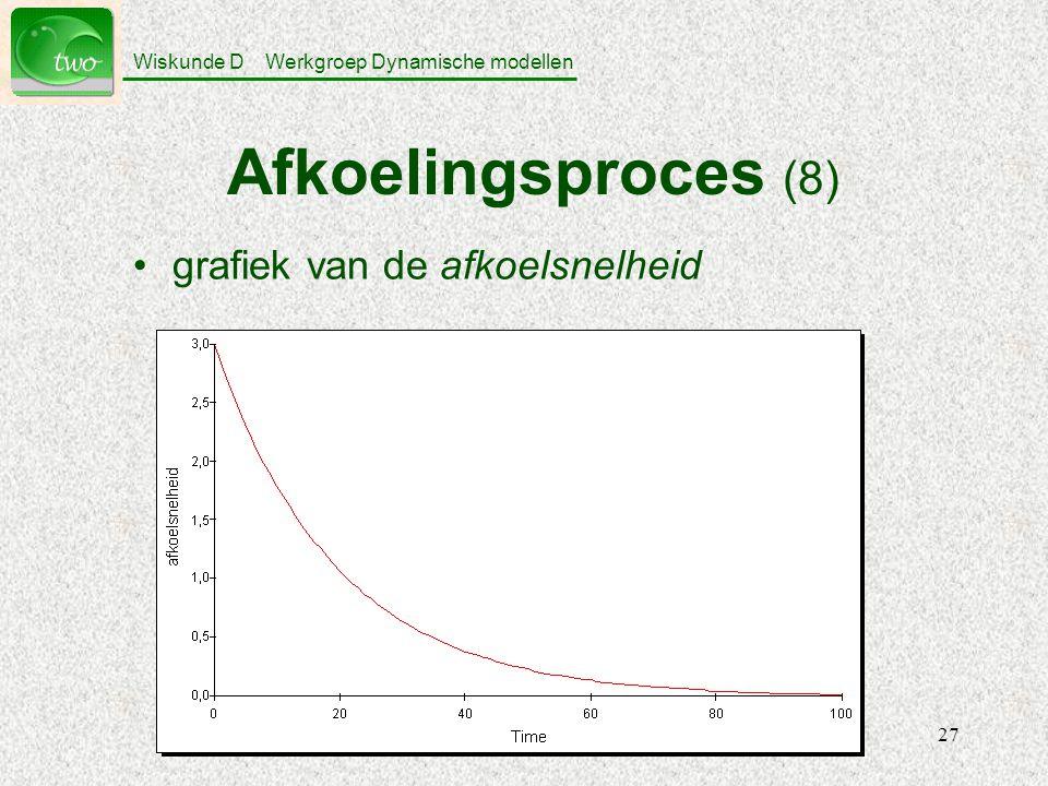 Wiskunde D Werkgroep Dynamische modellen 27 Afkoelingsproces (8) grafiek van de afkoelsnelheid