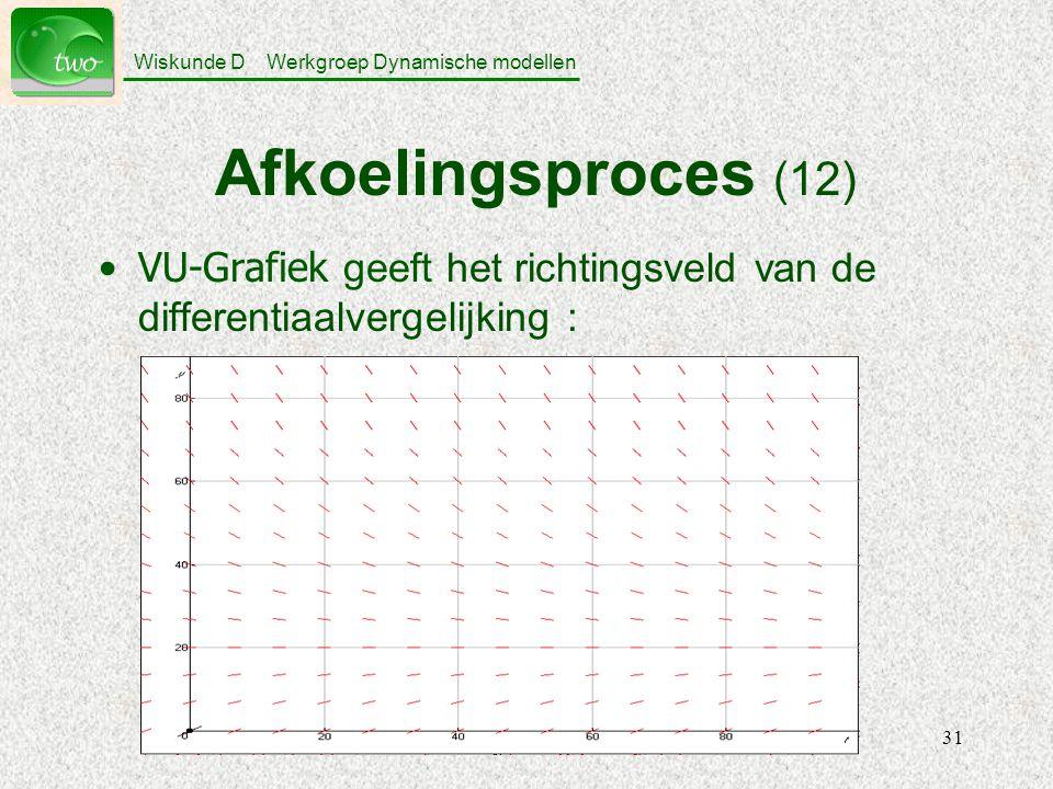 Wiskunde D Werkgroep Dynamische modellen 31 Afkoelingsproces (12) VU-Grafiek geeft het richtingsveld van de differentiaalvergelijking :