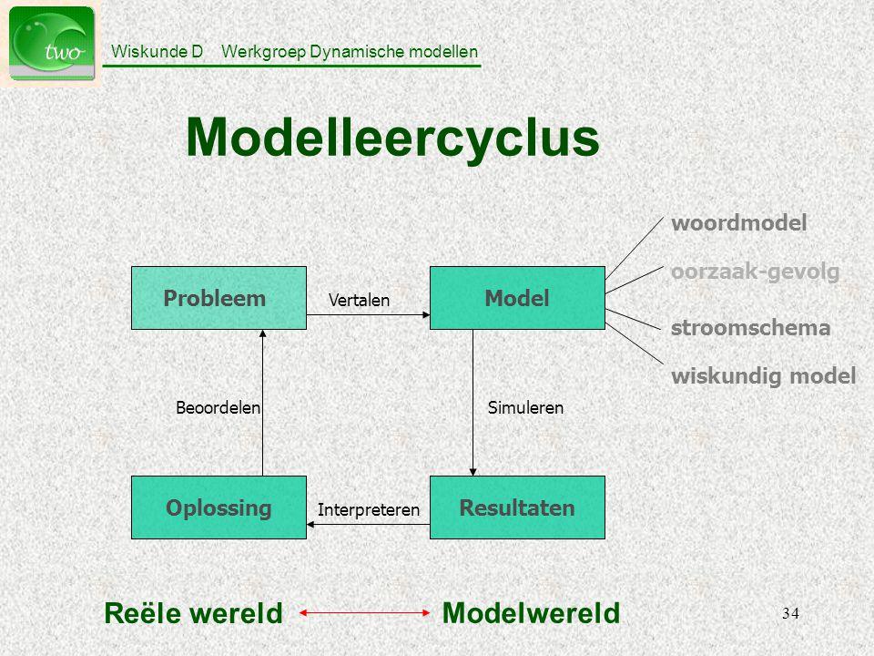 Wiskunde D Werkgroep Dynamische modellen 34 Modelleercyclus Probleem Oplossing Model Resultaten Vertalen BeoordelenSimuleren Interpreteren oorzaak-gevolg woordmodel stroomschema wiskundig model Reële wereld Modelwereld