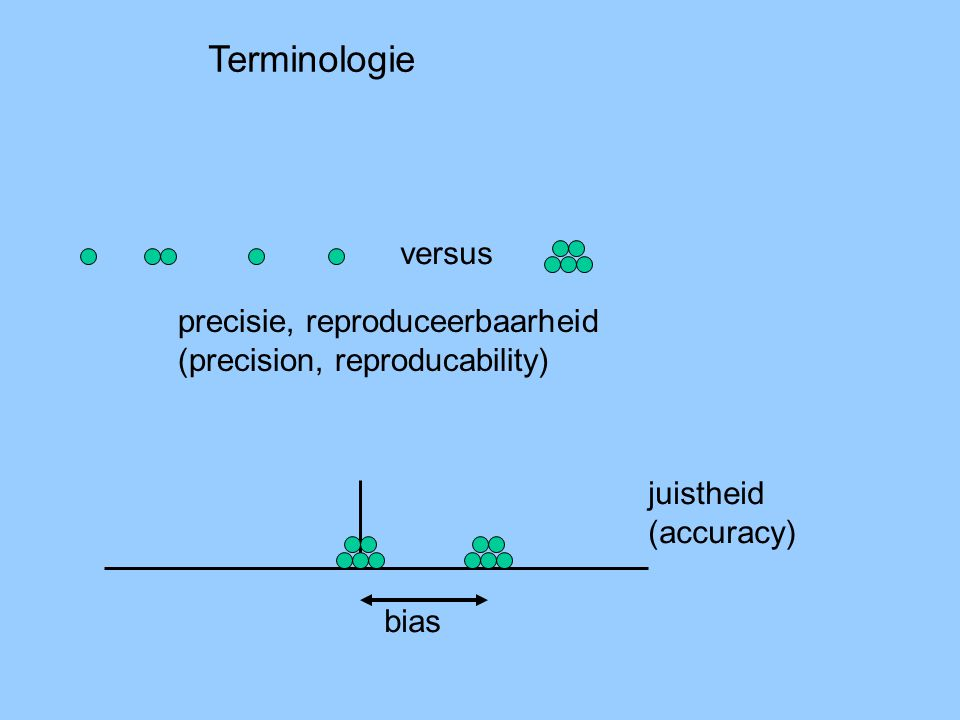 Terminologie versus precisie, reproduceerbaarheid (precision, reproducability) bias juistheid (accuracy)