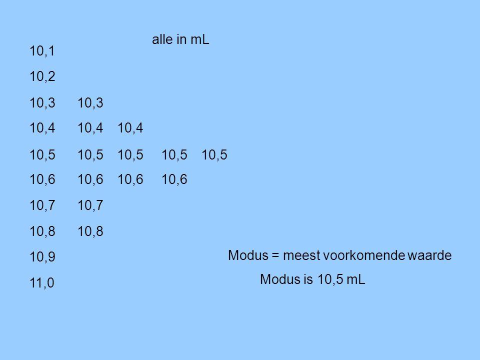 10,8 10,4 10,2 10,5 10,7 10,3 10,6 10,9 10,6 10,4 10,6 10,5 10,4 10,1 10,3 10,5 10,8 10,6 10,7 10,5 11,0 Modus = meest voorkomende waarde Modus is 10,