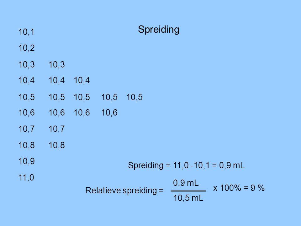 10,8 10,4 10,2 10,5 10,7 10,3 10,6 10,9 10,6 10,4 10,6 10,5 10,4 10,1 10,3 10,5 10,8 10,6 10,7 10,5 11,0 Spreiding Spreiding = 11,0 -10,1 = 0,9 mL Rel