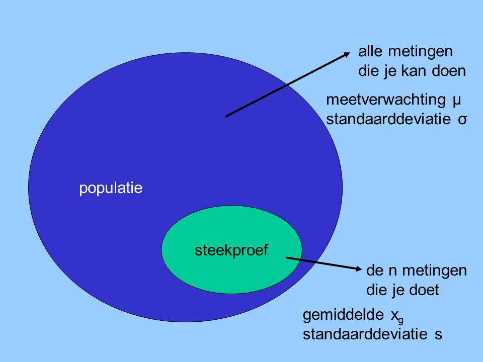 populatie steekproef alle metingen die je kan doen de n metingen die je doet meetverwachting μ standaarddeviatie σ gemiddelde x g standaarddeviatie s