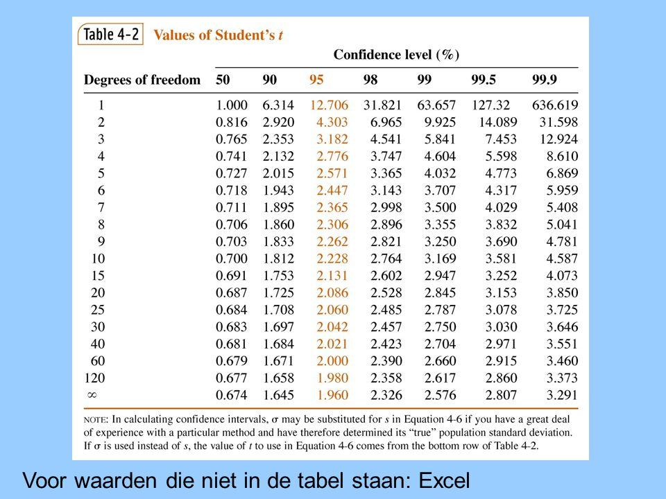 Voor waarden die niet in de tabel staan: Excel