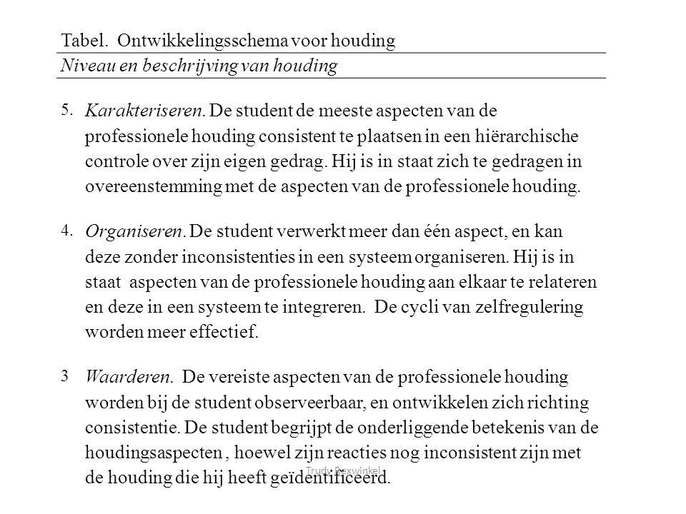 2.Responderen. De student accepteert het beoogde gedrag en 'neigt' ernaar.