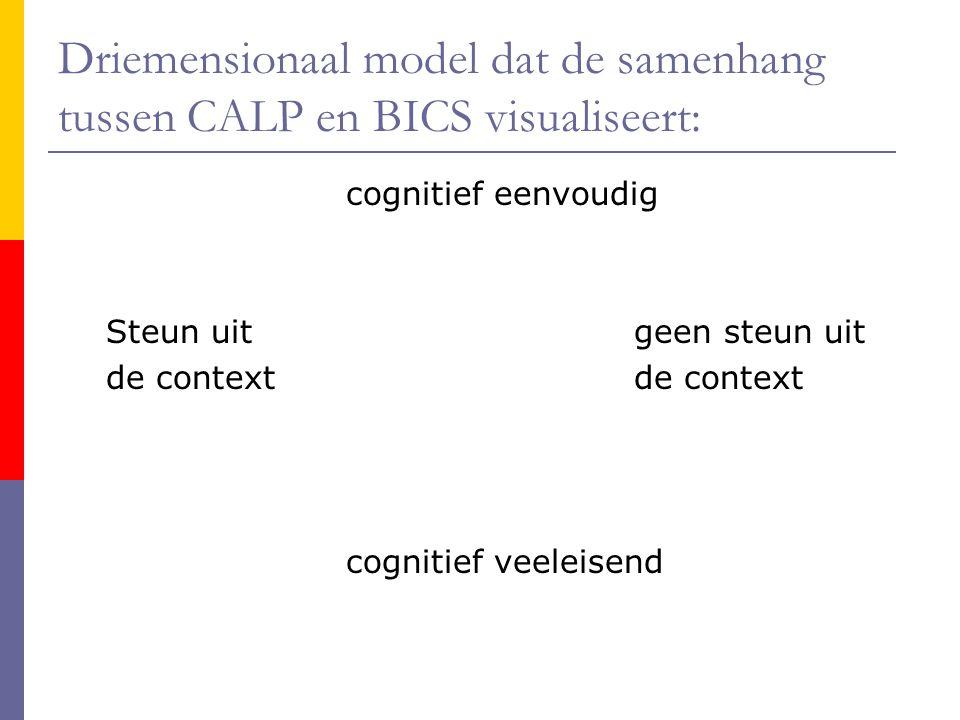 Driemensionaal model dat de samenhang tussen CALP en BICS visualiseert: cognitief eenvoudig Steun uit geen steun uitde context cognitief veeleisend