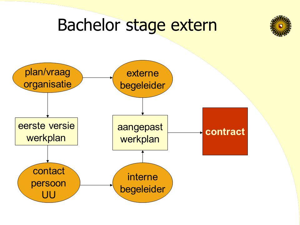 Bachelor stage extern eerste versie werkplan plan/vraag organisatie contact persoon UU interne begeleider externe begeleider aangepast werkplan contract