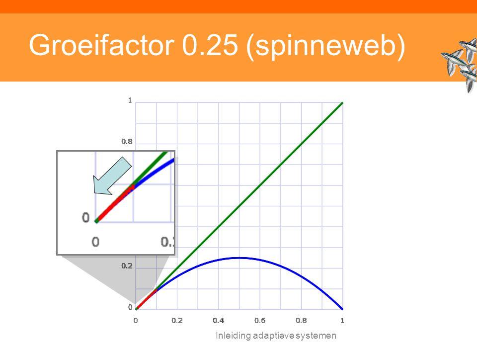 Inleiding adaptieve systemen Groeifactor 0.25 (spinneweb)