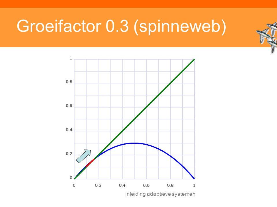 Inleiding adaptieve systemen Groeifactor 0.3 (spinneweb)