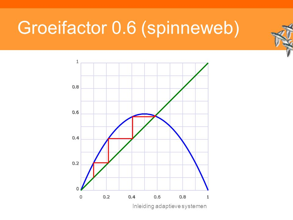Inleiding adaptieve systemen Groeifactor 0.6 (spinneweb)