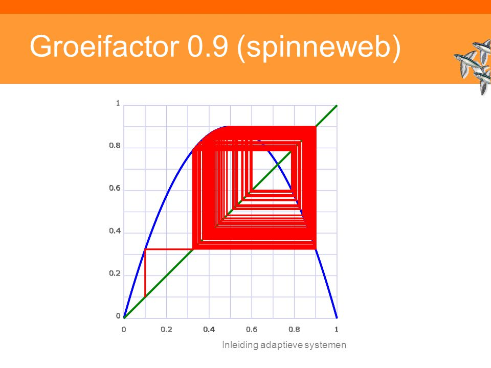 Inleiding adaptieve systemen Groeifactor 0.9 (spinneweb)