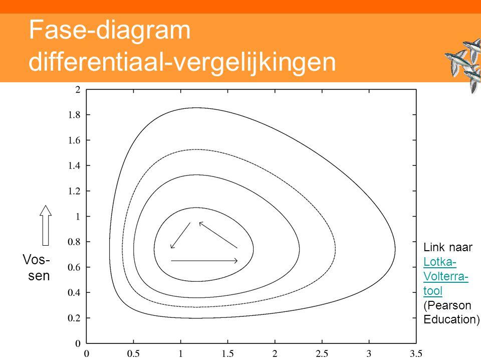 Inleiding adaptieve systemen Fase-diagram differentiaal-vergelijkingen Vos- sen Link naar Lotka- Volterra- tool (Pearson Education) Lotka- Volterra- tool