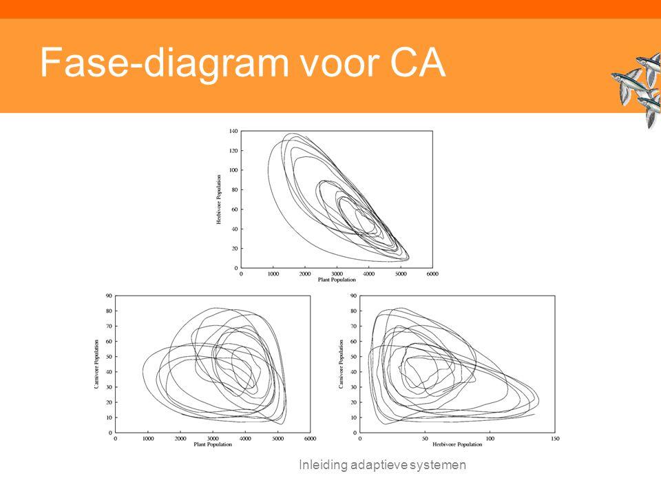 Inleiding adaptieve systemen Fase-diagram voor CA