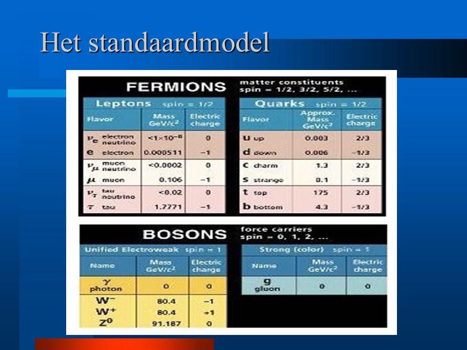 Toelichting Materie is samengesteld uit twee soorten fermionen: 1) leptonen (lichte deeltjes) 2) quarks (voor zware deeltjes) Fermionen zijn er in 3 generaties: van licht naar steeds zwaarder Krachten worden overgebracht door bosonen: twee deeltjes oefenen kracht op elkaar uit door een boson uit te wisselen