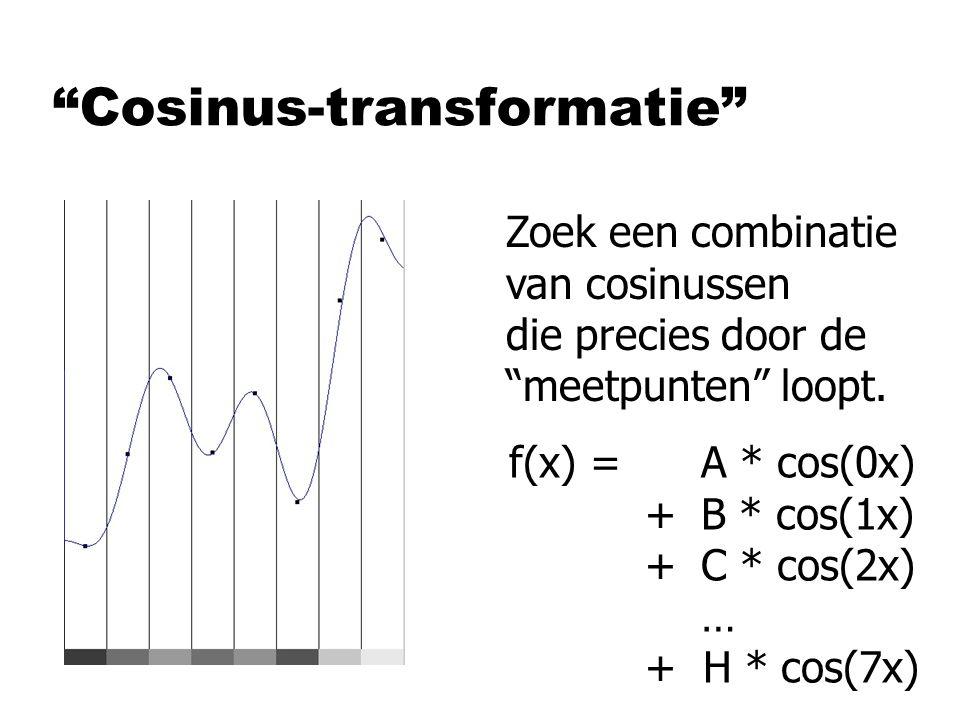 Cosinus-transformatie Zoek een combinatie van cosinussen die precies door de meetpunten loopt.