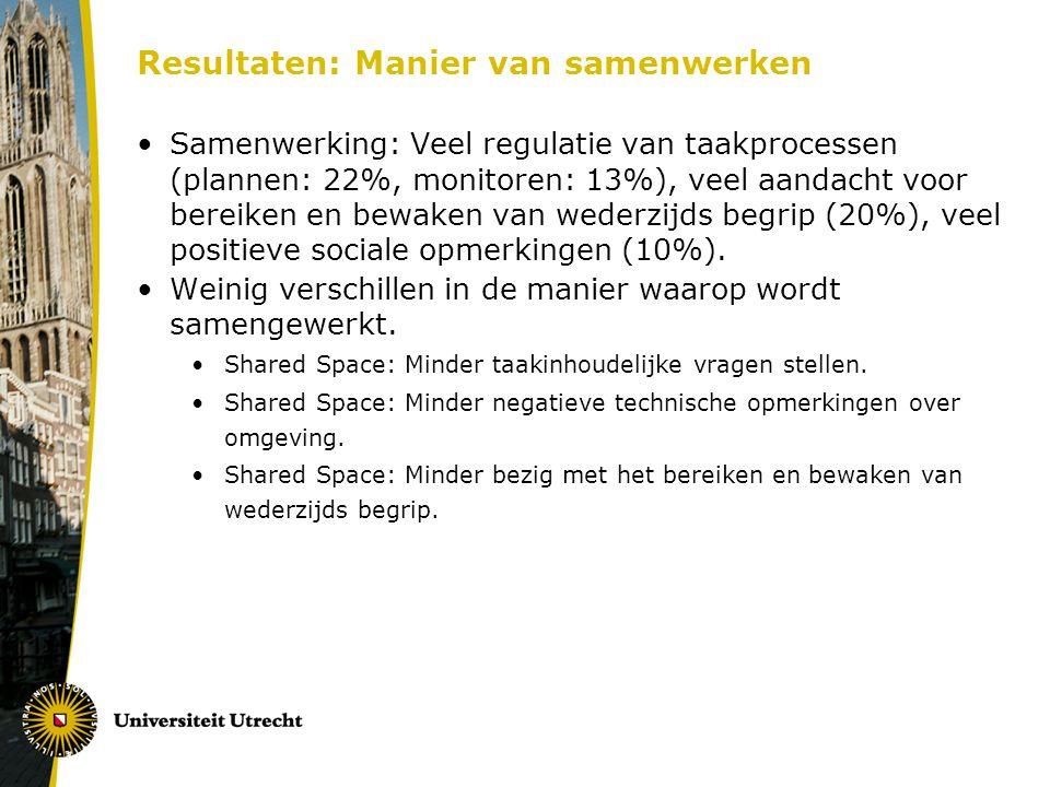 Resultaten: Manier van samenwerken Samenwerking: Veel regulatie van taakprocessen (plannen: 22%, monitoren: 13%), veel aandacht voor bereiken en bewak