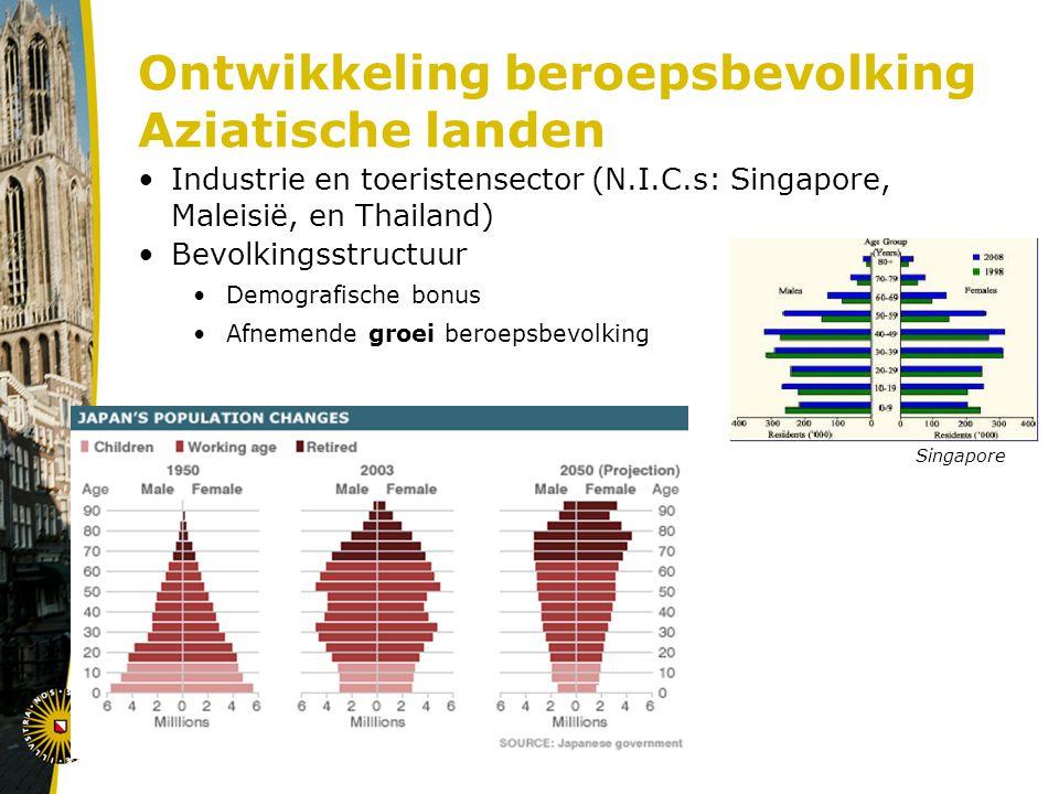Ontwikkeling beroepsbevolking Aziatische landen Industrie en toeristensector (N.I.C.s: Singapore, Maleisië, en Thailand) Bevolkingsstructuur Demografische bonus Afnemende groei beroepsbevolking Singapore