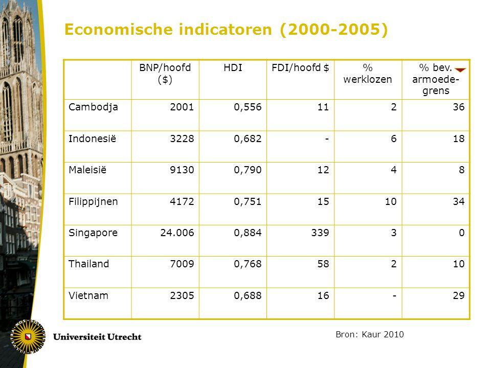Economische indicatoren (2000-2005) BNP/hoofd ($) HDIFDI/hoofd $ % werklozen % bev.