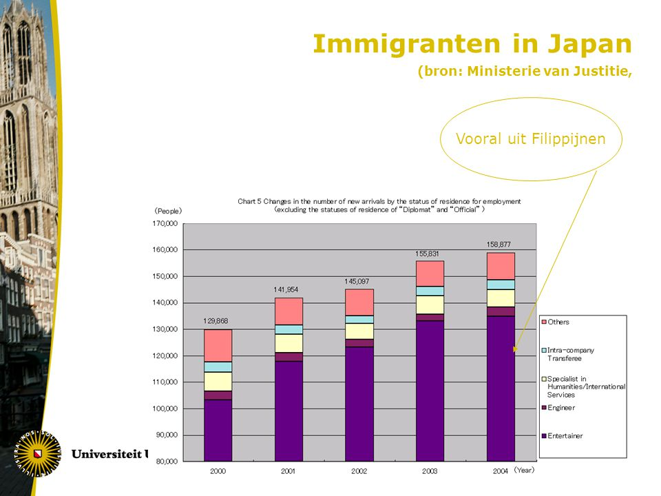 Immigranten in Japan (bron: Ministerie van Justitie, Vooral uit Filippijnen