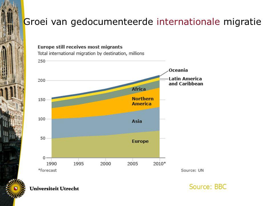 Groei van gedocumenteerde internationale migratie Source: BBC