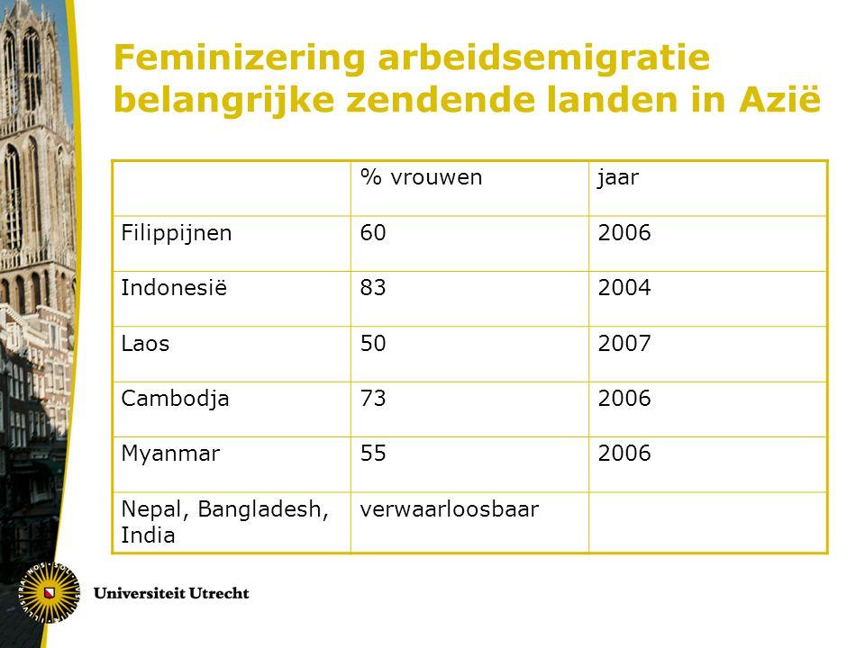 Feminizering arbeidsemigratie belangrijke zendende landen in Azië % vrouwenjaar Filippijnen602006 Indonesië832004 Laos502007 Cambodja732006 Myanmar552006 Nepal, Bangladesh, India verwaarloosbaar