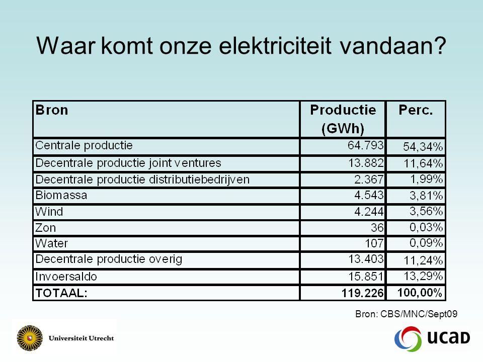 Bijdrage hernieuwbare elektriciteit: 7,5% Bron: CBS/MNC/Sept09
