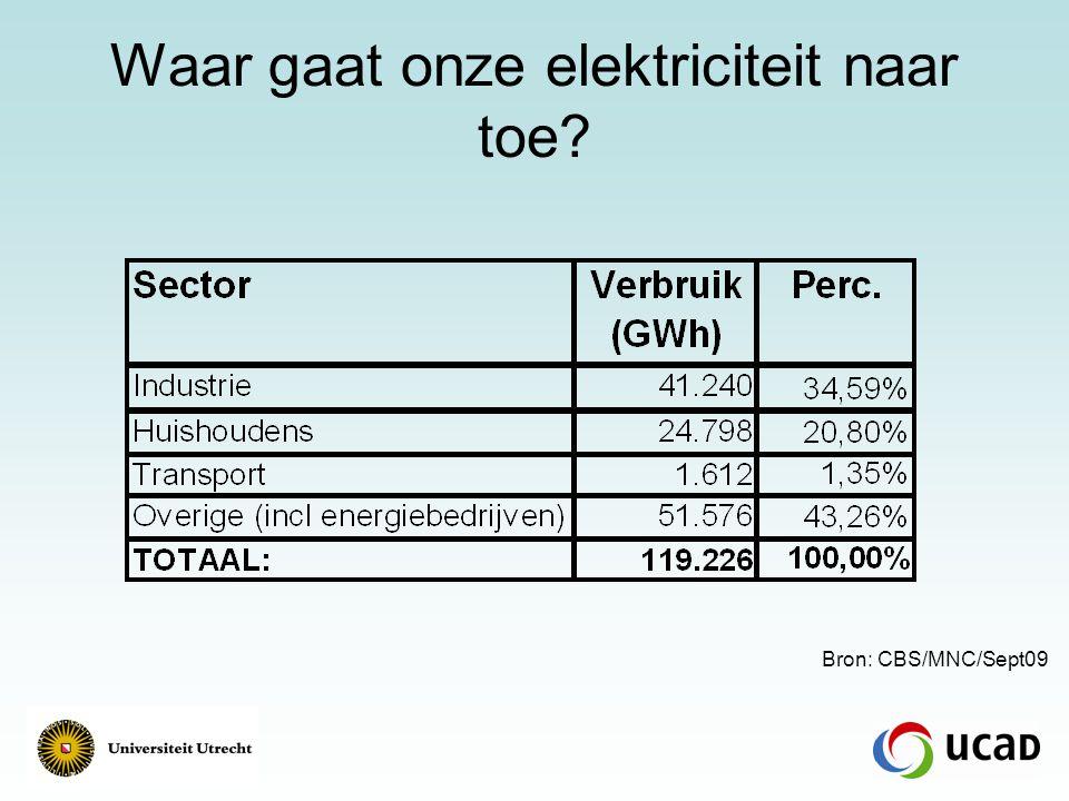 Waar gaat onze elektriciteit naar toe? Bron: CBS/MNC/Sept09