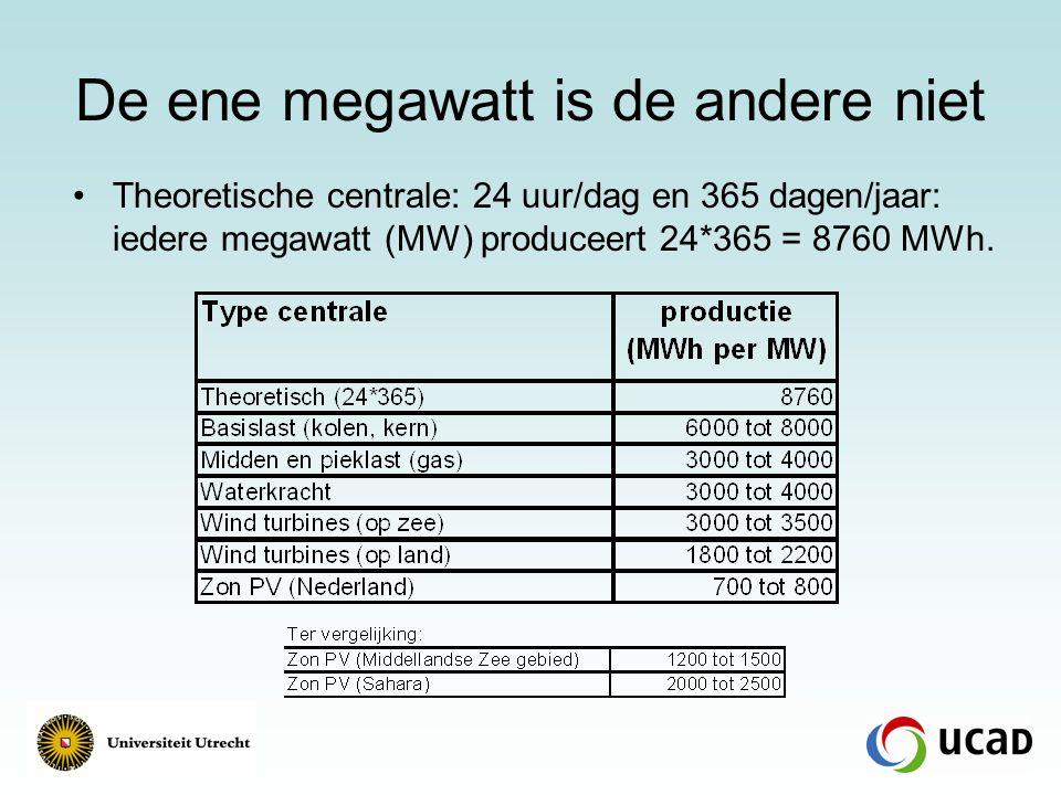 De ene megawatt is de andere niet Theoretische centrale: 24 uur/dag en 365 dagen/jaar: iedere megawatt (MW) produceert 24*365 = 8760 MWh.