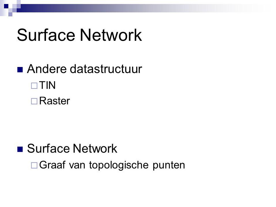 Surface Network Andere datastructuur  TIN  Raster Surface Network  Graaf van topologische punten