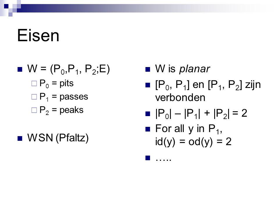 Eisen W = (P 0,P 1, P 2 ;E)  P 0 = pits  P 1 = passes  P 2 = peaks WSN (Pfaltz) W is planar [P 0, P 1 ] en [P 1, P 2 ] zijn verbonden |P 0 | – |P 1 | + |P 2 | = 2 For all y in P 1, id(y) = od(y) = 2 …..