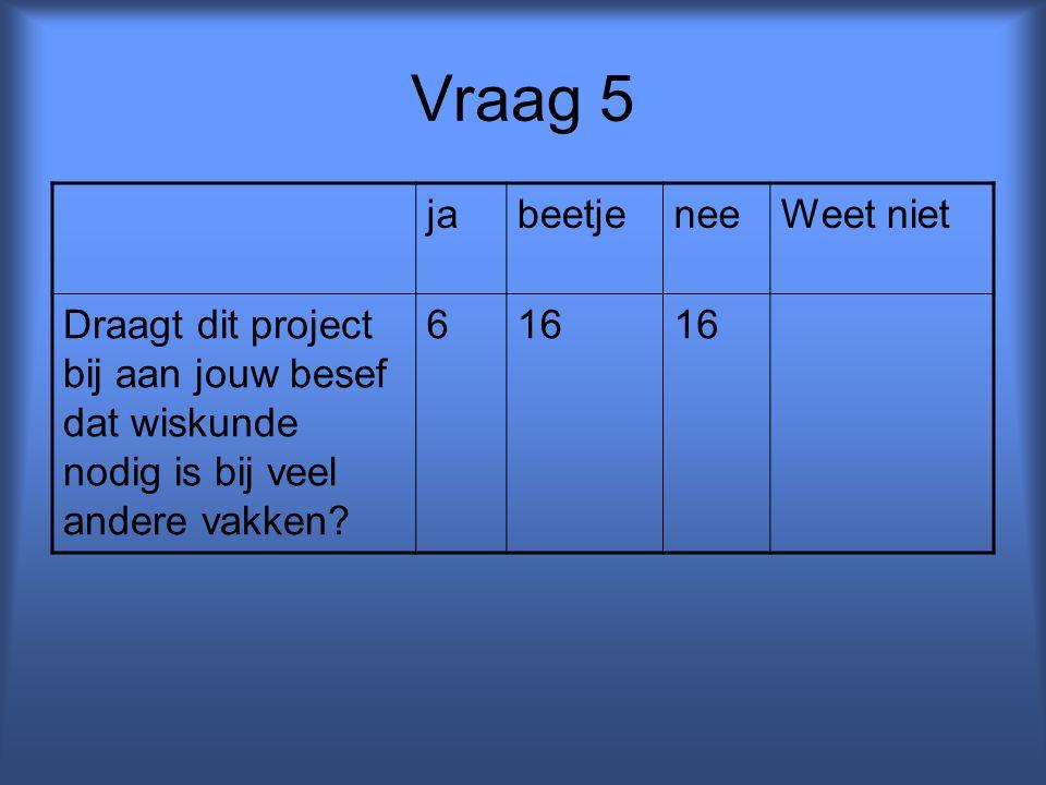 Vraag 5 jabeetjeneeWeet niet Draagt dit project bij aan jouw besef dat wiskunde nodig is bij veel andere vakken? 616