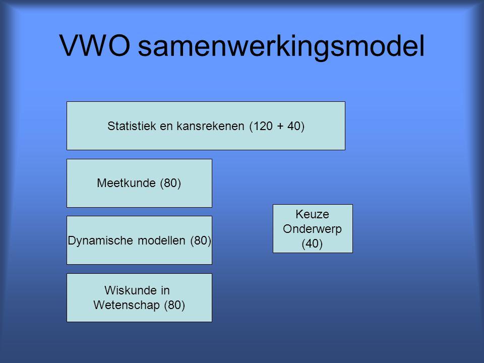 VWO samenwerkingsmodel Statistiek en kansrekenen (120 + 40) Meetkunde (80) Dynamische modellen (80) Wiskunde in Wetenschap (80) Keuze Onderwerp (40)