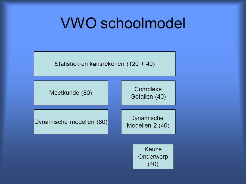 VWO schoolmodel Statistiek en kansrekenen (120 + 40) Meetkunde (80) Dynamische modellen (80) Keuze Onderwerp (40) Complexe Getallen (40) Dynamische Mo