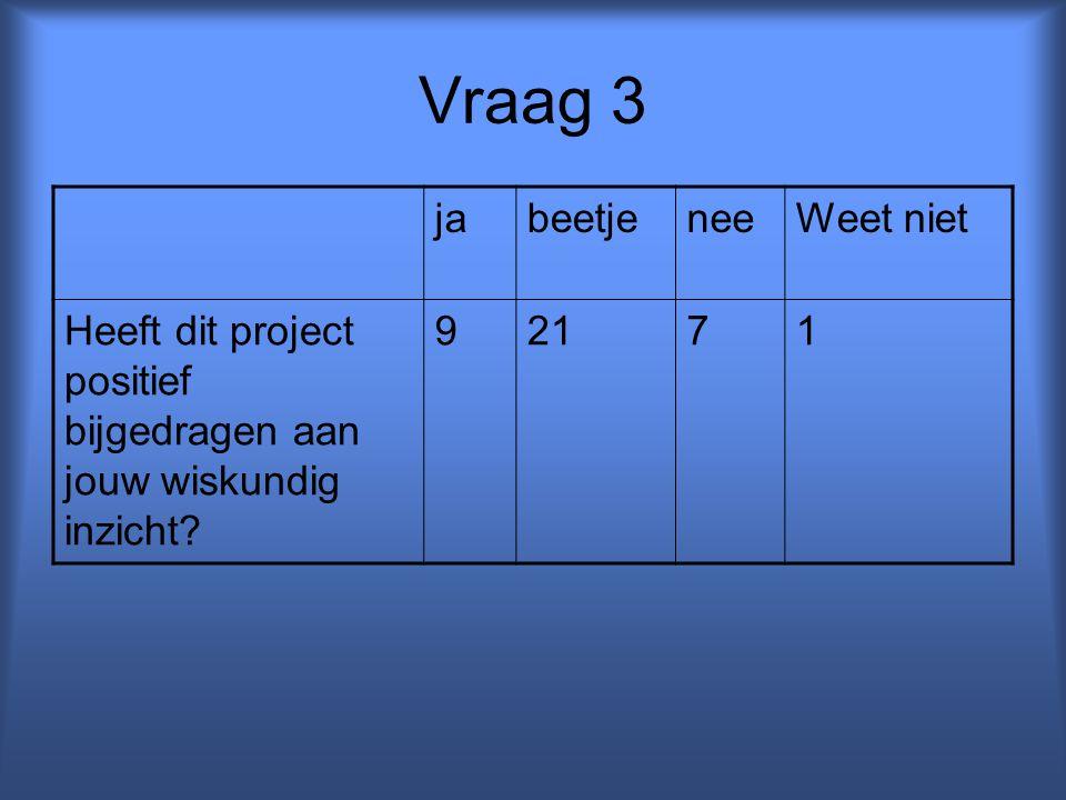 Vraag 3 jabeetjeneeWeet niet Heeft dit project positief bijgedragen aan jouw wiskundig inzicht? 92171