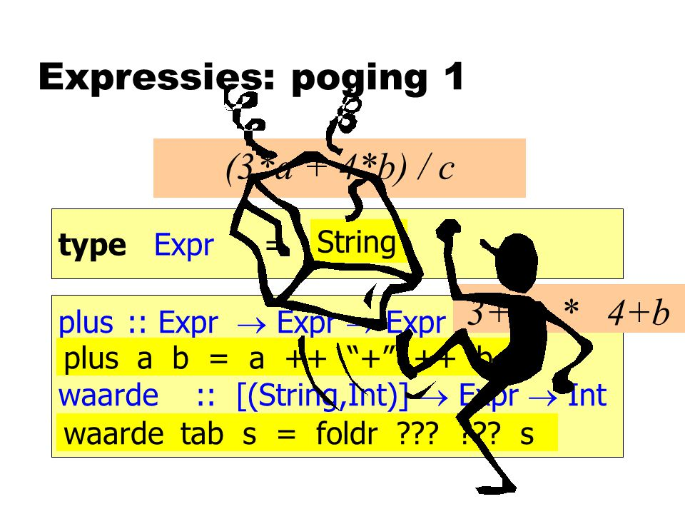 Expressies: poging 1 type Expr= (3*a + 4*b) / c String plus:: Expr  Expr  Expr waarde :: [(String,Int)]  Expr  Int plus a b = a ++ + ++ b waarde tab s = foldr .