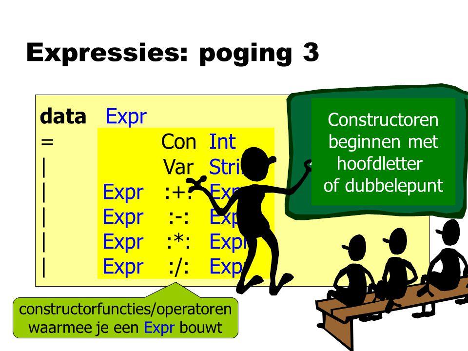 Expressies: poging 3 data Expr = | constructorfuncties waarmee je een Expr bouwt Int String Expr Con Var :+: :-: :*: :/: Constructoren beginnen met hoofdletter of dubbelepunt constructorfuncties/operatoren waarmee je een Expr bouwt