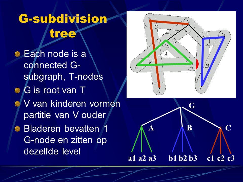 G-subdivision tree Each node is a connected G- subgraph, T-nodes G is root van T V van kinderen vormen partitie van V ouder Bladeren bevatten 1 G-node