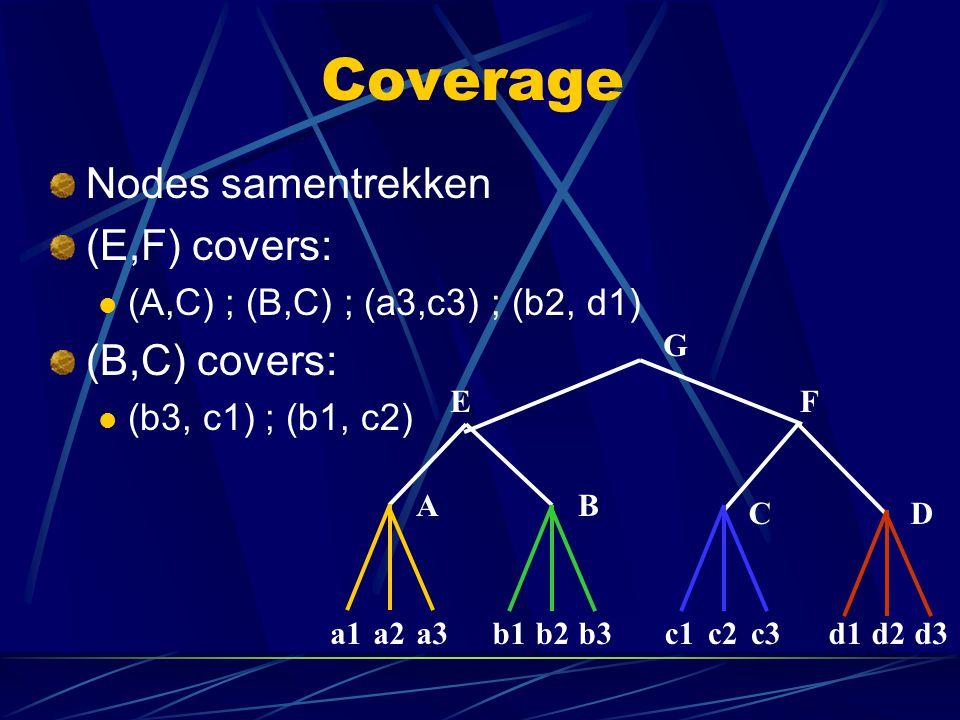 Coverage Nodes samentrekken (E,F) covers: (A,C) ; (B,C) ; (a3,c3) ; (b2, d1) (B,C) covers: (b3, c1) ; (b1, c2) G AB C b1b2b3c1c2c3d1d2d3 D a1a2a3 EF