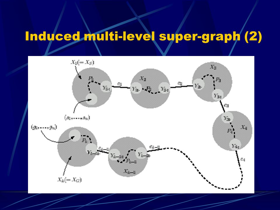 Induced multi-level super-graph (2)