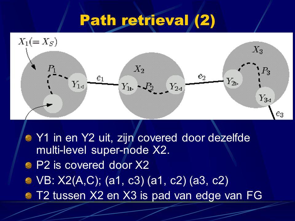 Path retrieval (2) Y1 in en Y2 uit, zijn covered door dezelfde multi-level super-node X2. P2 is covered door X2 VB: X2(A,C); (a1, c3) (a1, c2) (a3, c2