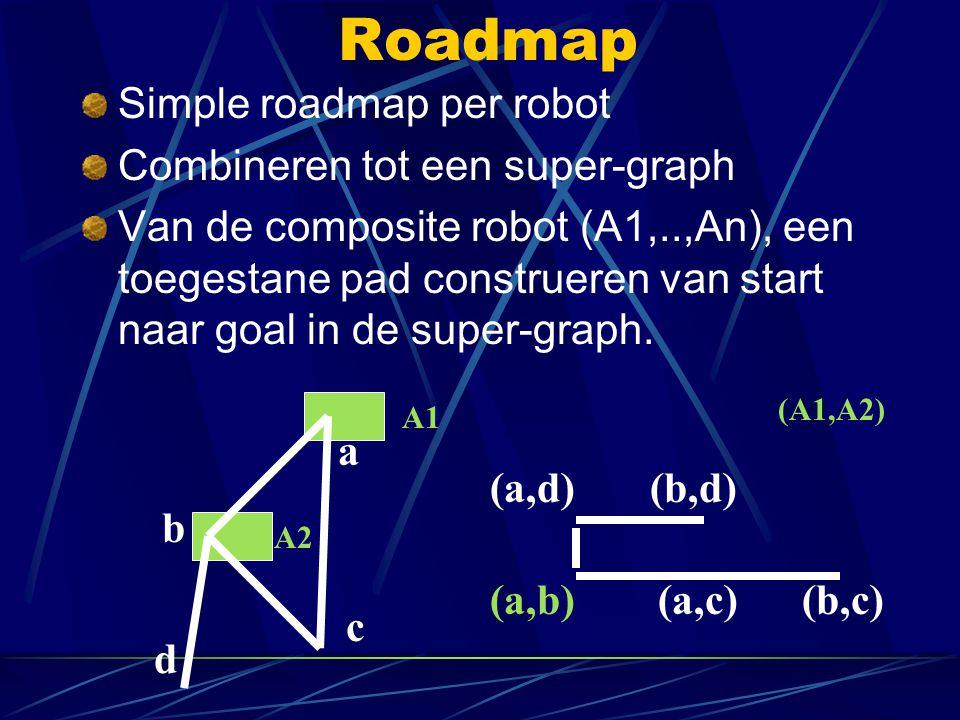 Roadmap Simple roadmap per robot Combineren tot een super-graph Van de composite robot (A1,..,An), een toegestane pad construeren van start naar goal
