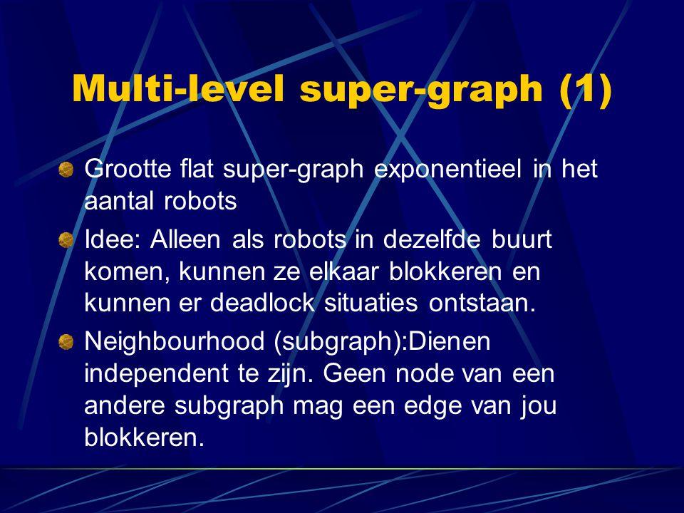 Multi-level super-graph (1) Grootte flat super-graph exponentieel in het aantal robots Idee: Alleen als robots in dezelfde buurt komen, kunnen ze elka