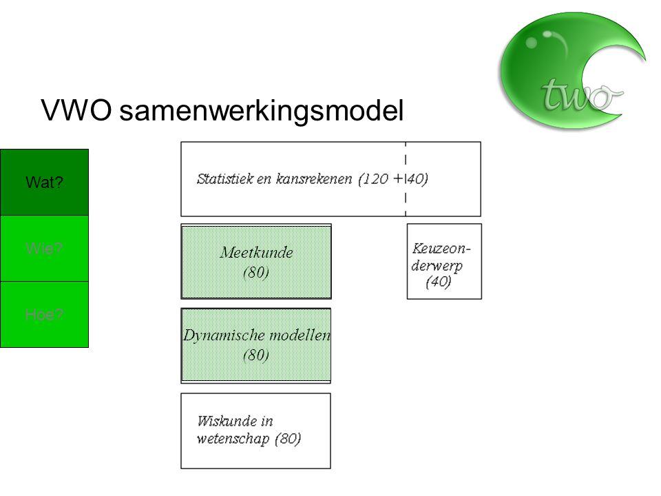 VWO samenwerkingsmodel Wat? Wie? Hoe? Meetkunde (80) Dynamische modellen (80)