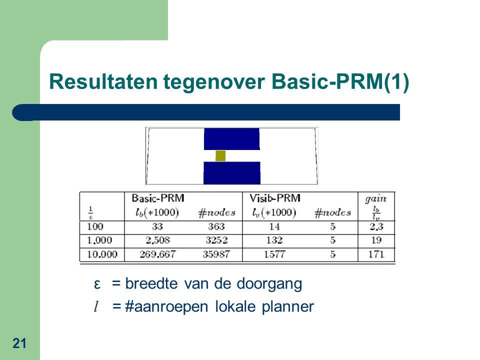 21 Resultaten tegenover Basic-PRM(1) ε= breedte van de doorgang l = #aanroepen lokale planner