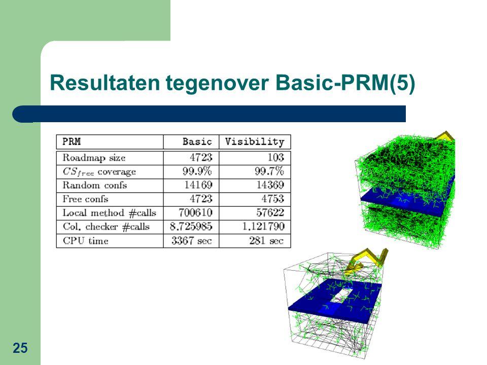 25 Resultaten tegenover Basic-PRM(5)