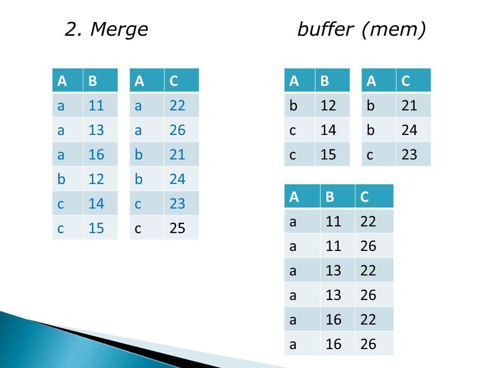 2. Merge buffer (mem) AB a11 a13 a16 b12 c14 c15 AC a22 a26 b21 b24 c23 c25 AB b12 c14 c15 AC b21 b24 c23 ABC a1122 a1126 a1322 a1326 a1622 a1626