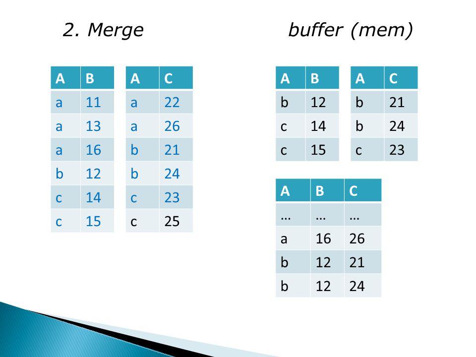 2. Merge buffer (mem) AB a11 a13 a16 b12 c14 c15 AC a22 a26 b21 b24 c23 c25 AB b12 c14 c15 AC b21 b24 c23 ABC ……… a1626 b1221 b1224