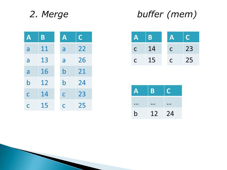 2. Merge buffer (mem) AB a11 a13 a16 b12 c14 c15 AC a22 a26 b21 b24 c23 c25 AB c14 c15 AC c23 c25 ABC ……… b1224